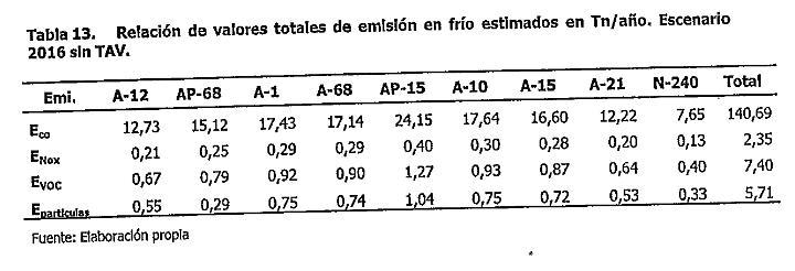 tabla13