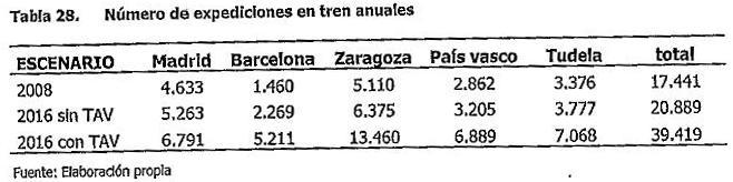 tabla28