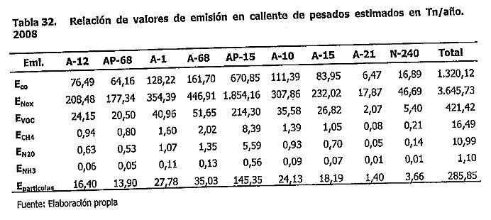 tabla32