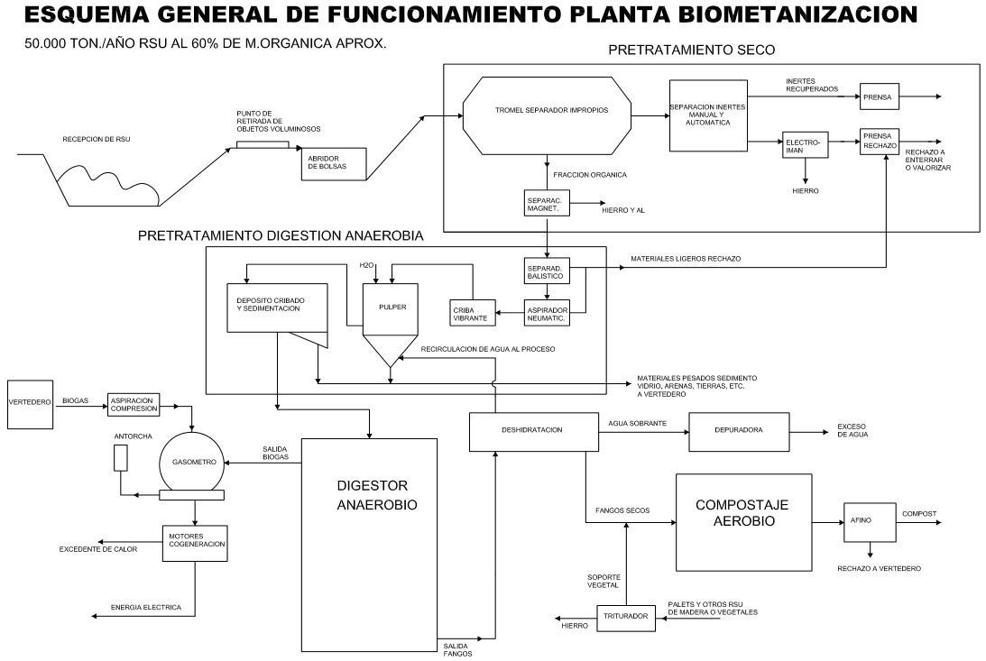 Gráfico de la Mancomunidad, esquema de funcionamiento de la planta de biometanización