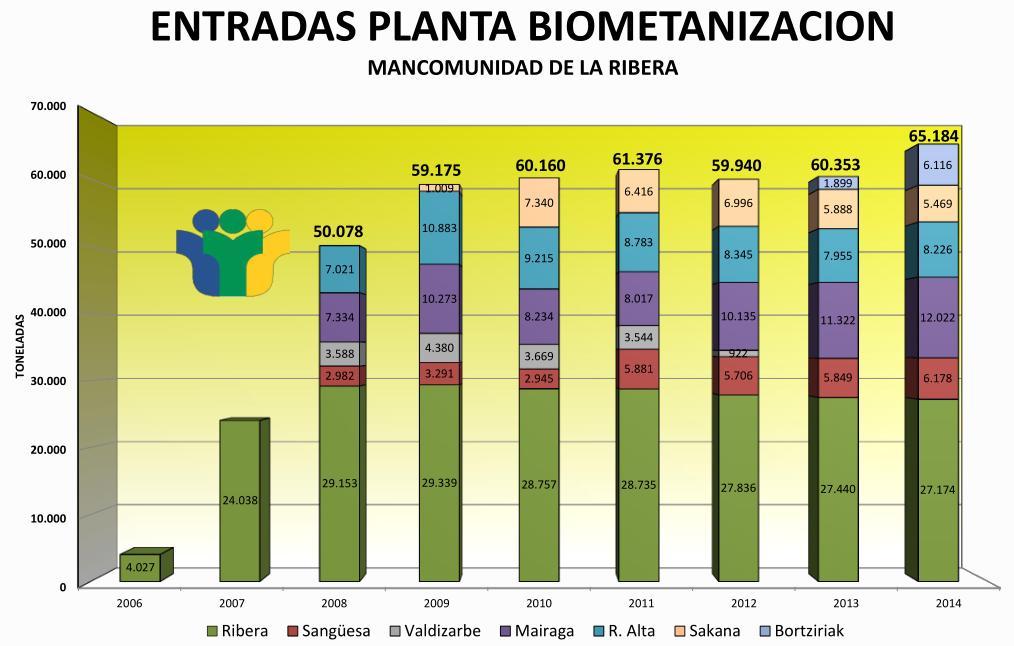 Gráfico nº 21, entradas a la planta de biometanización