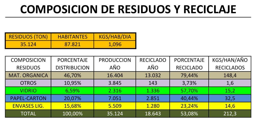 Gráfico nº 24, porcentajes de tratamiento de residuos