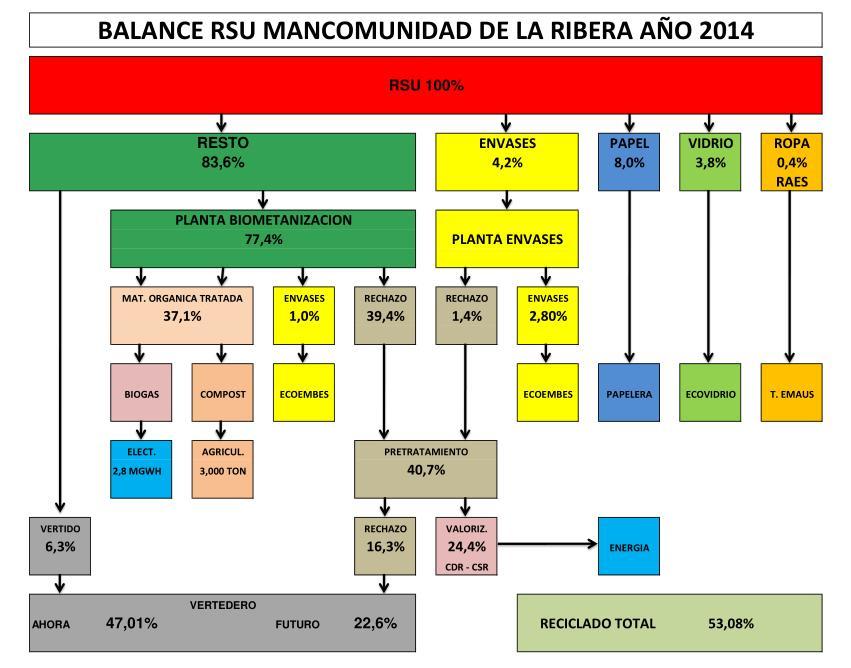 Gráfico nº 26, balance global de residuos de la Mancomunidad de La Ribera en 2014