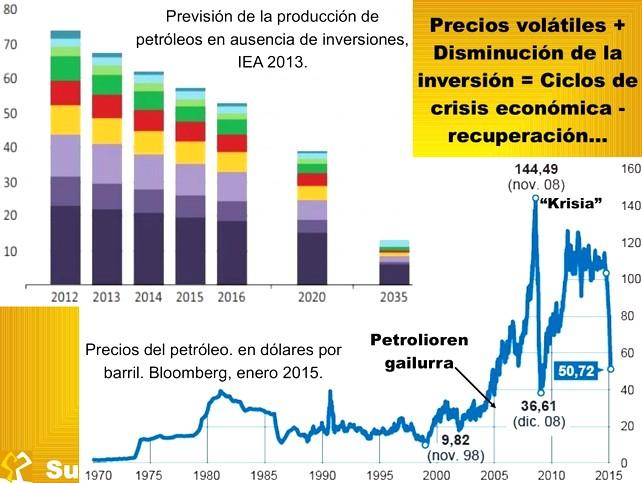 Diapositiva de nuestra presentación que muestra la realidad de crisis continuada que Sustrai Erakuntza aprecia
